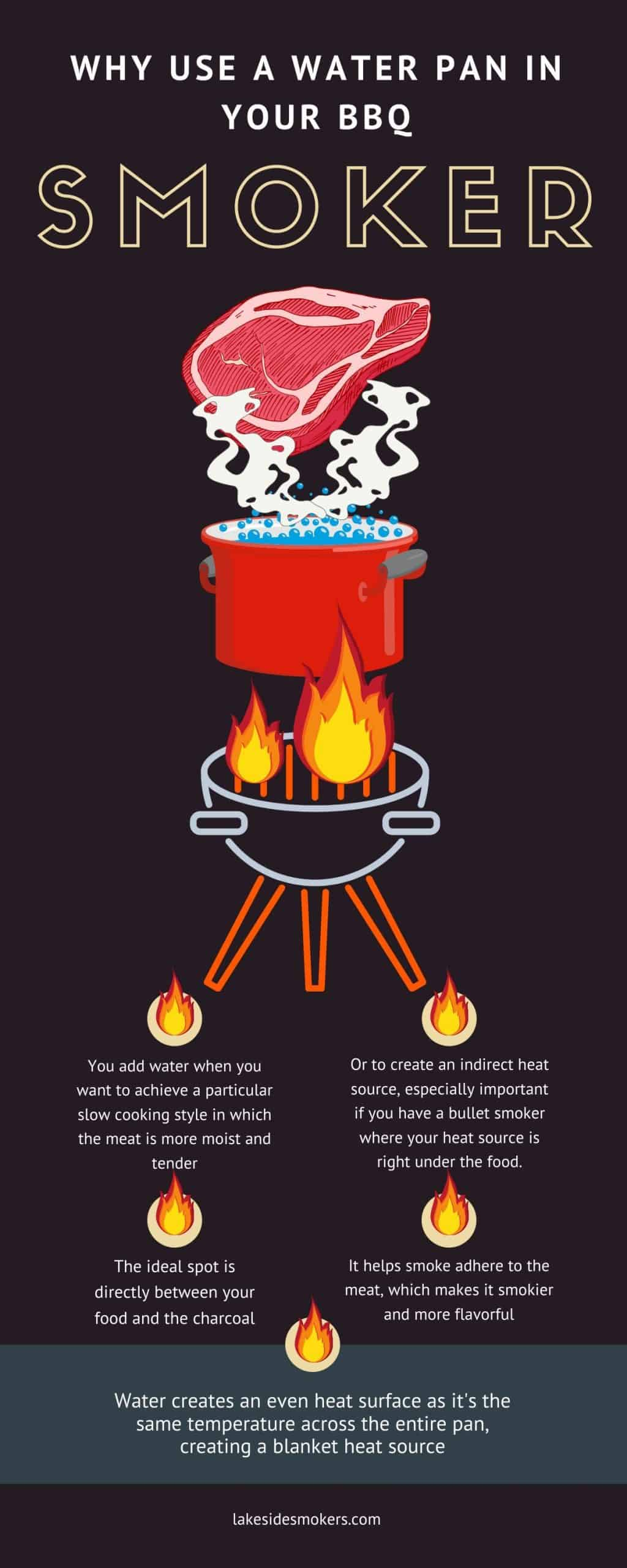 Why use a water pan in your bbq smoker infographic